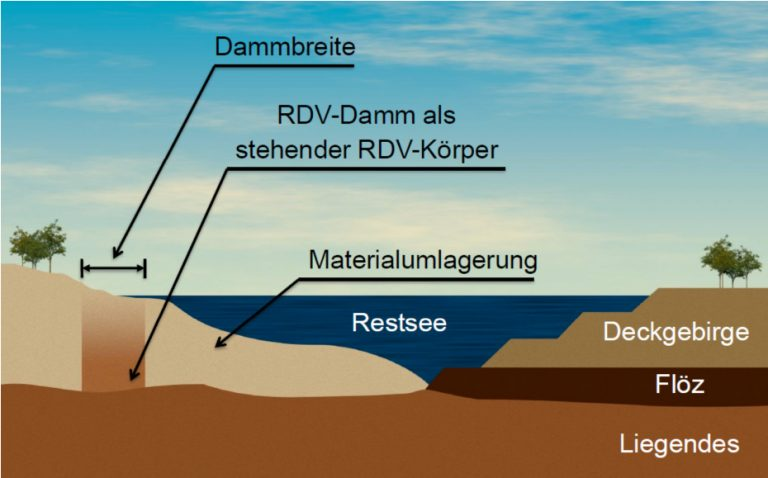 Rütteldruckverdichtung (RDV)