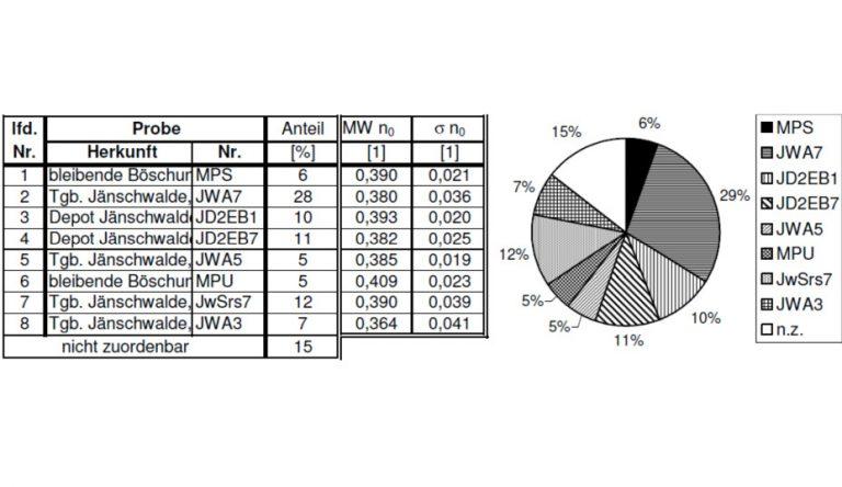 Komplexe Auswertung kernphysikalischer Kombinationsdrucksondierungen